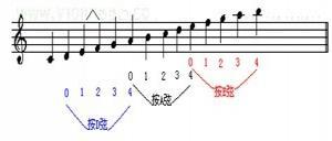 先记住c大调(五线谱上没有任何#和b号)的把位图图片